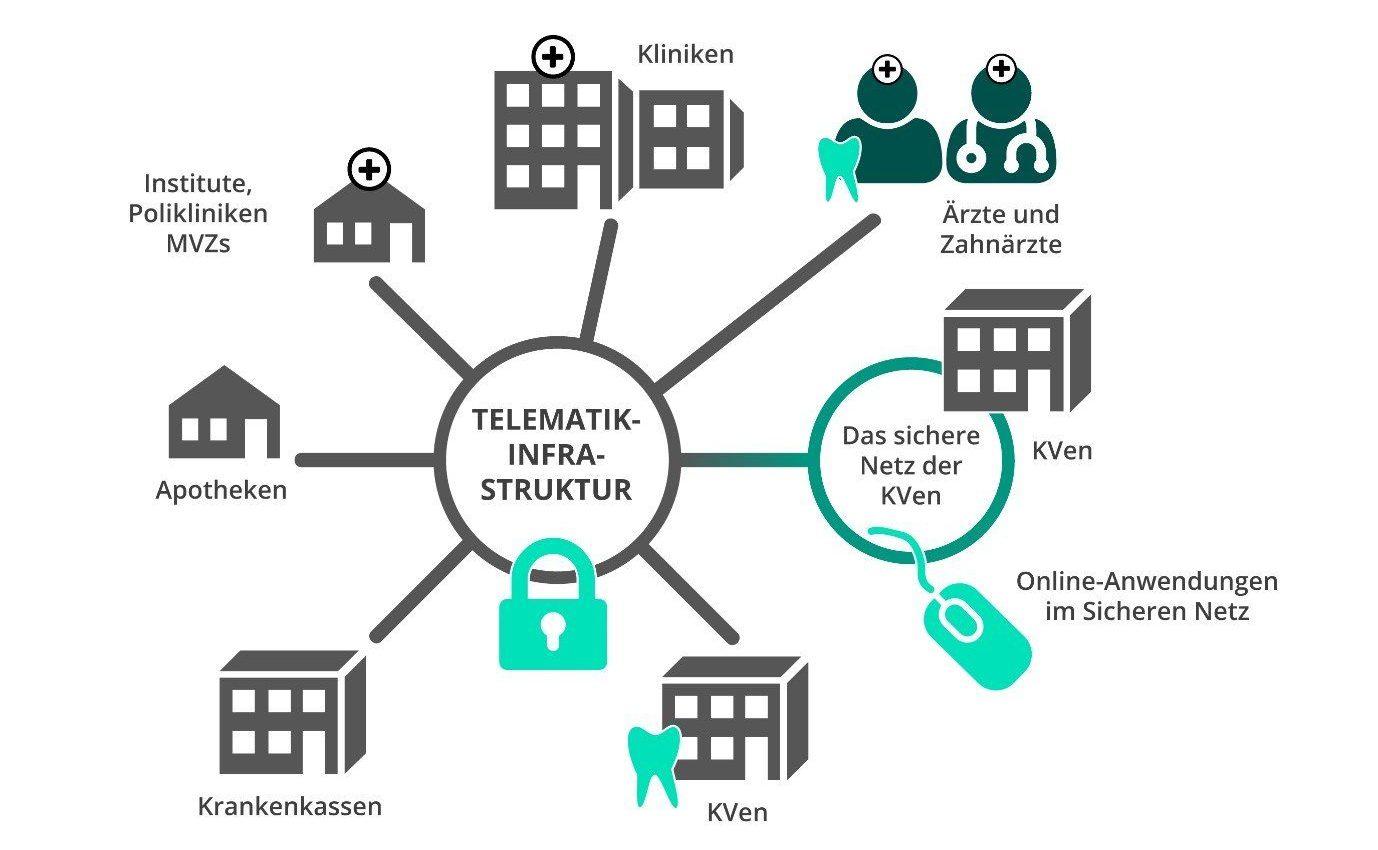 E-Health Telematikinfrastruktur