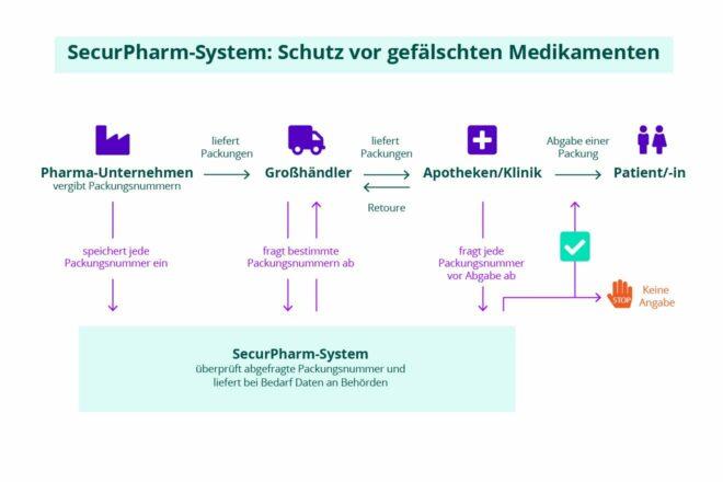 SecurPharm-System: Schutz vor gefälschten Medikamenten