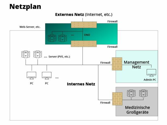 Beispielhafter Netzplan